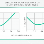 Plain bearings (sleeve bearings) and the shafts they ride