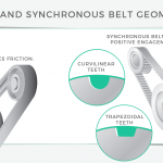 Synchronous belt and V belt: How to pick between them?