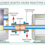 Reaction forces from couplings: How to prevent or mitigate?