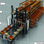 Motion and control objectives for automated storage and retrieval systems