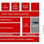 OPC UA companion standard for Sercos released