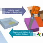 New EDEM/RecurDyn co-simulation solution gives off-highway equipment engineers high-fidelity modeling of bulk material behaviors