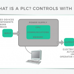 New video: What is a PLC?