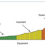 Regal Beloit coupling maintenance for critical equipment- Pt. 1